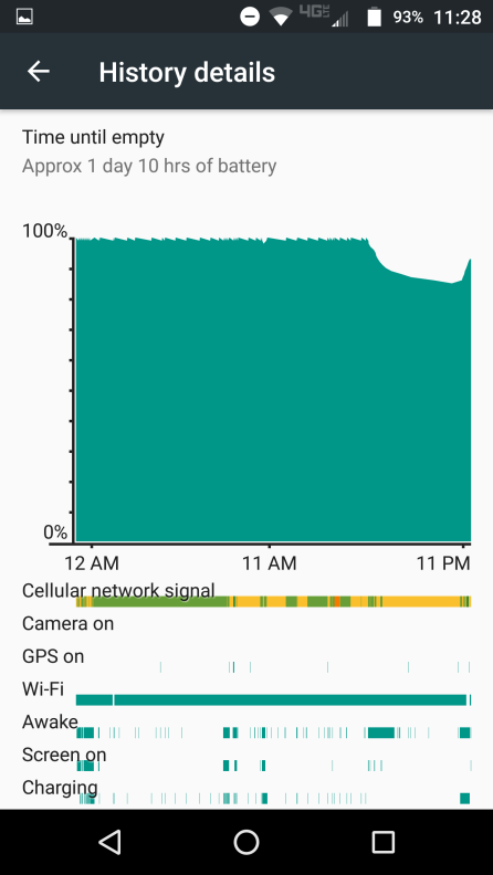 That little dip is due to me detaching the Power Pack and connecting the JBL Speaker for a little while